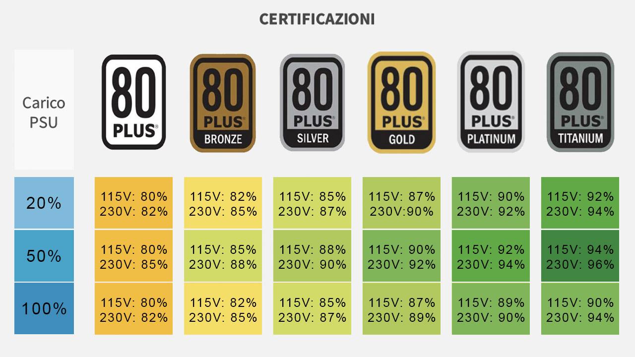 alimentatori pc grafico efficienza certificazione 80 plus