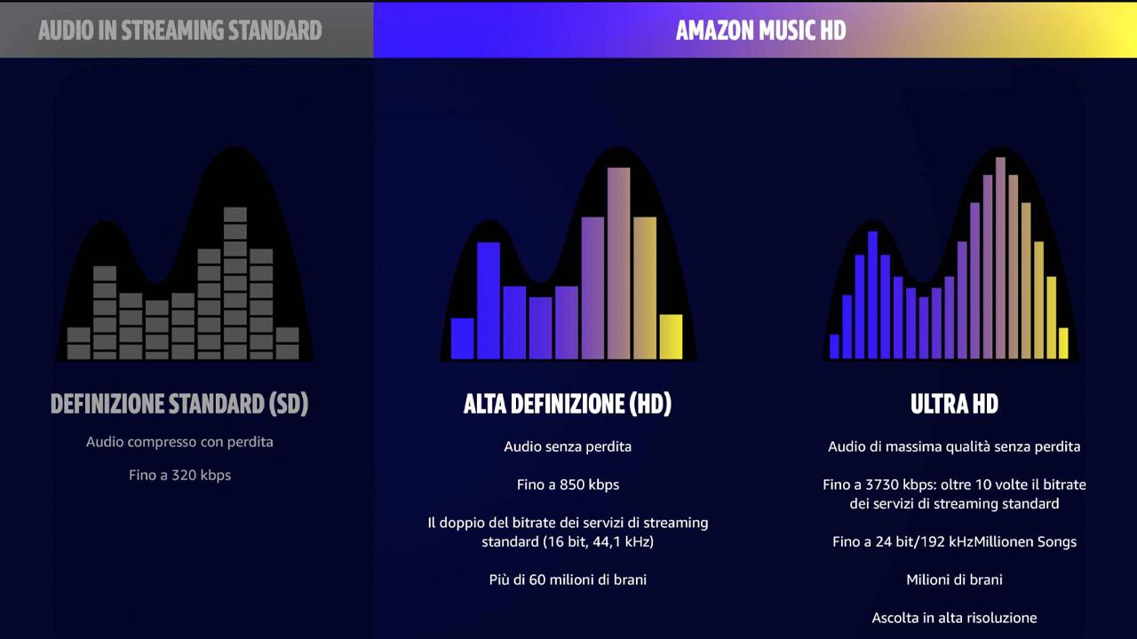 confronto amazon music HD