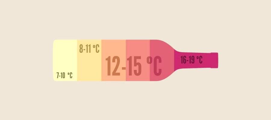 cantinette vino temperatura