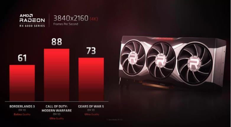 AMD Radeon RX6000