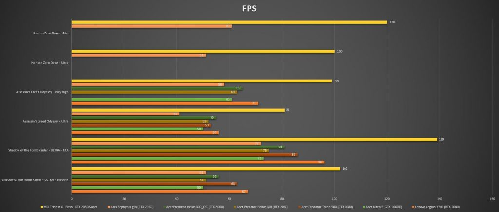 Grafico FPS