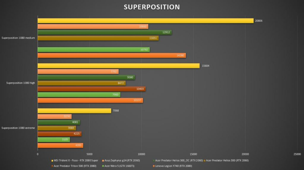 Grafico Superposition
