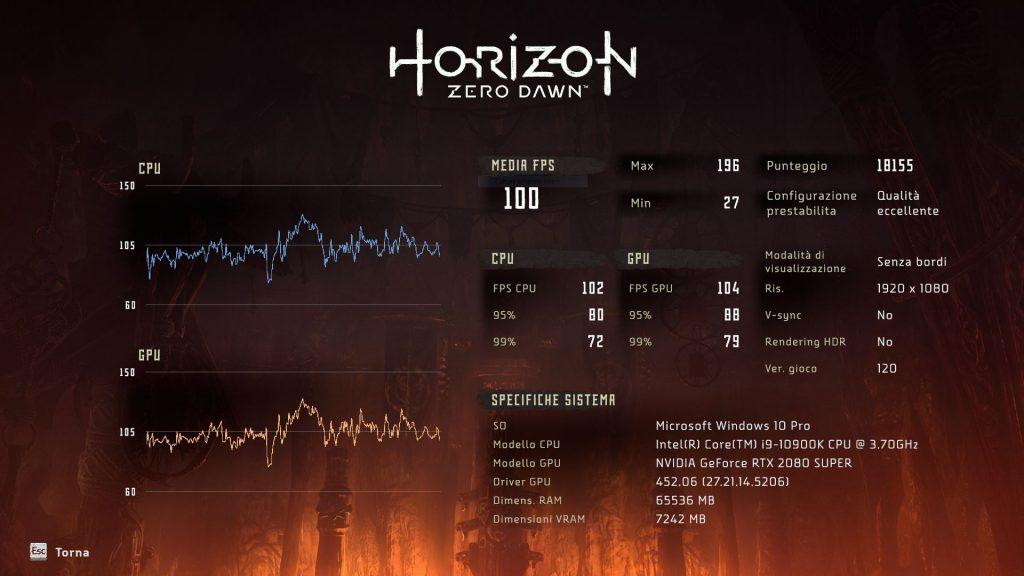 Horizon zero dawn ultra