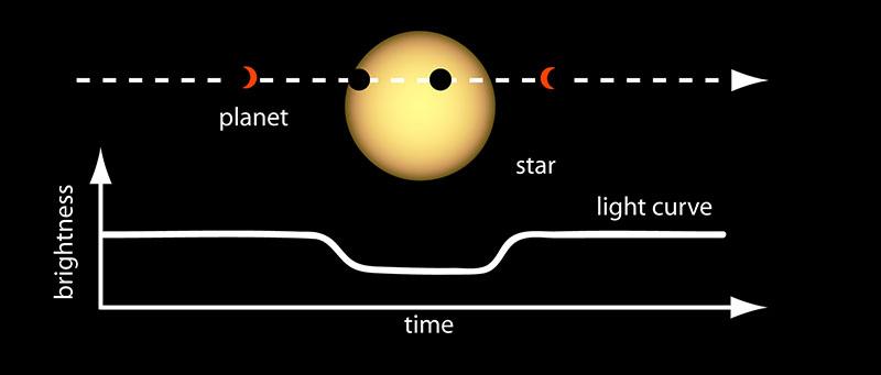 NASA esopianeti transito
