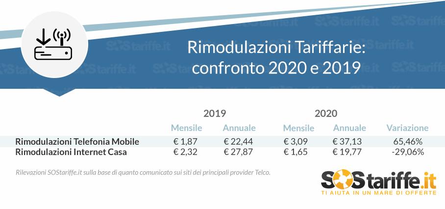 rimodulazioni tariffe SOStariffe