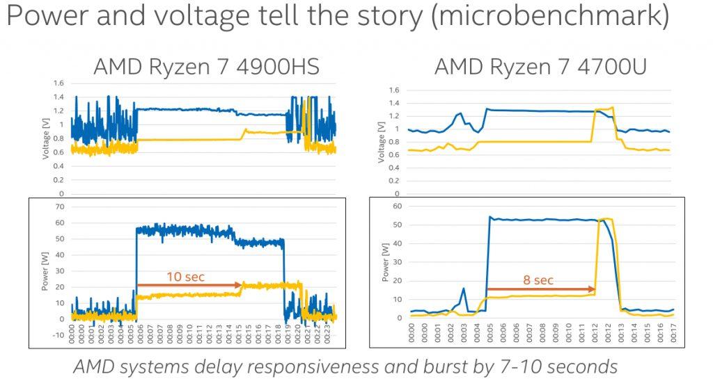 Intel AMD prestazioni laptop batteria test confronto responsività