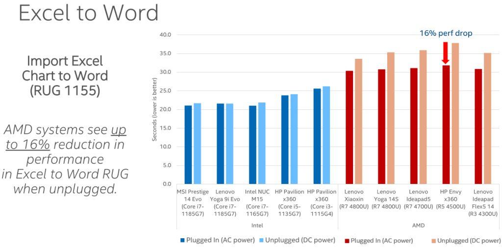 Intel AMD prestazioni laptop batteria test confronto test reale 2