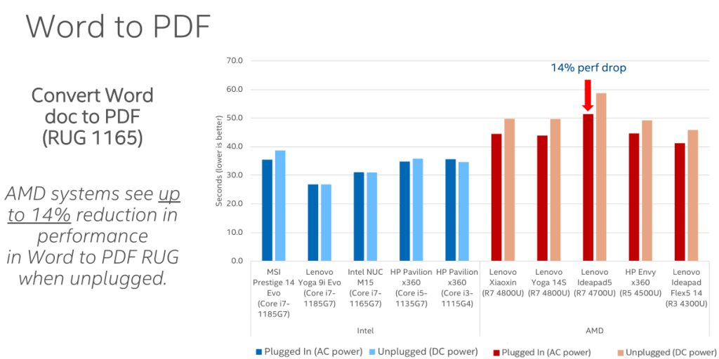 Intel AMD prestazioni laptop batteria test confronto test reale 3