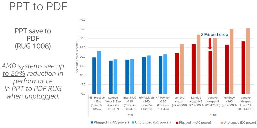 Intel AMD prestazioni laptop batteria test confronto test reale 4