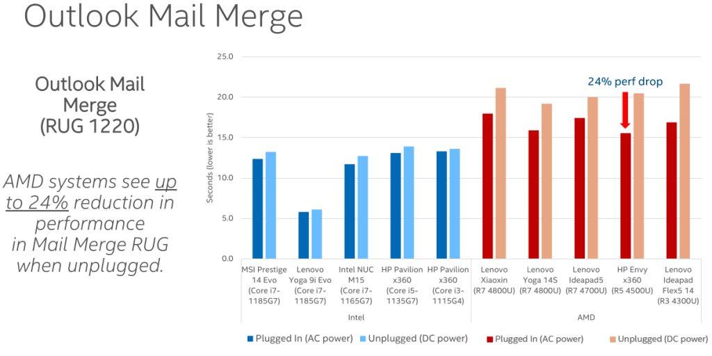 Intel AMD prestazioni laptop batteria test confronto test reale 4 reale