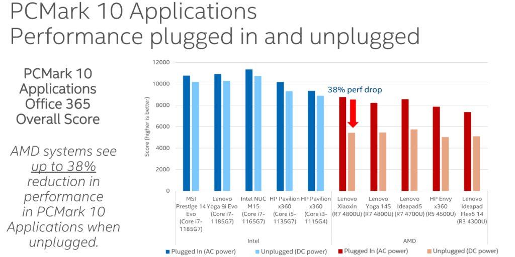 Intel AMD prestazioni laptop batteria test confronto test sintetici 1