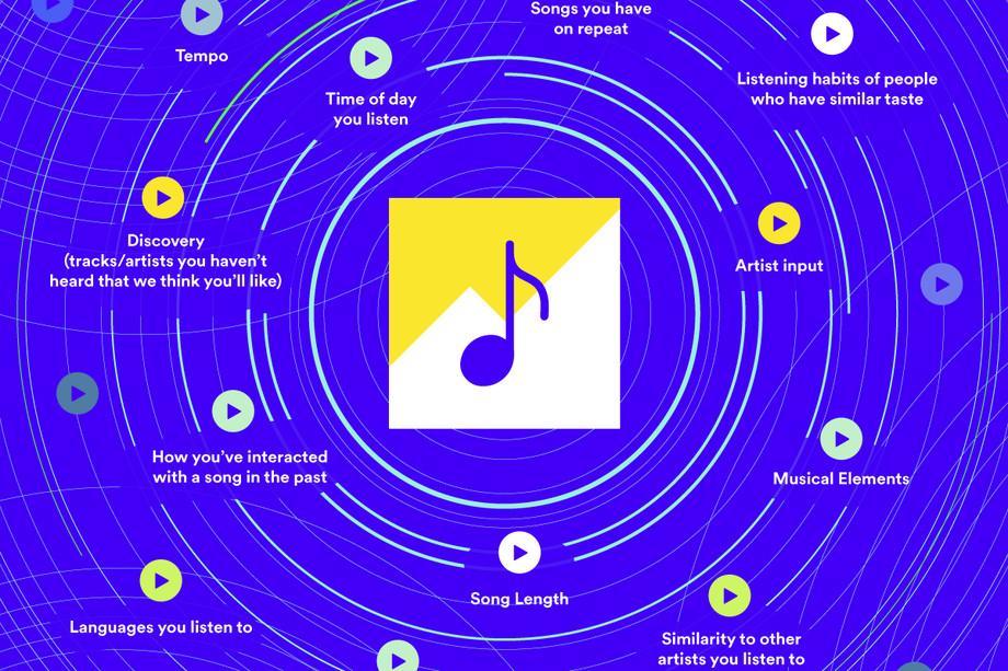 Come artisti ed etichette possono influenzare l'algoritmo di Spotify thumbnail
