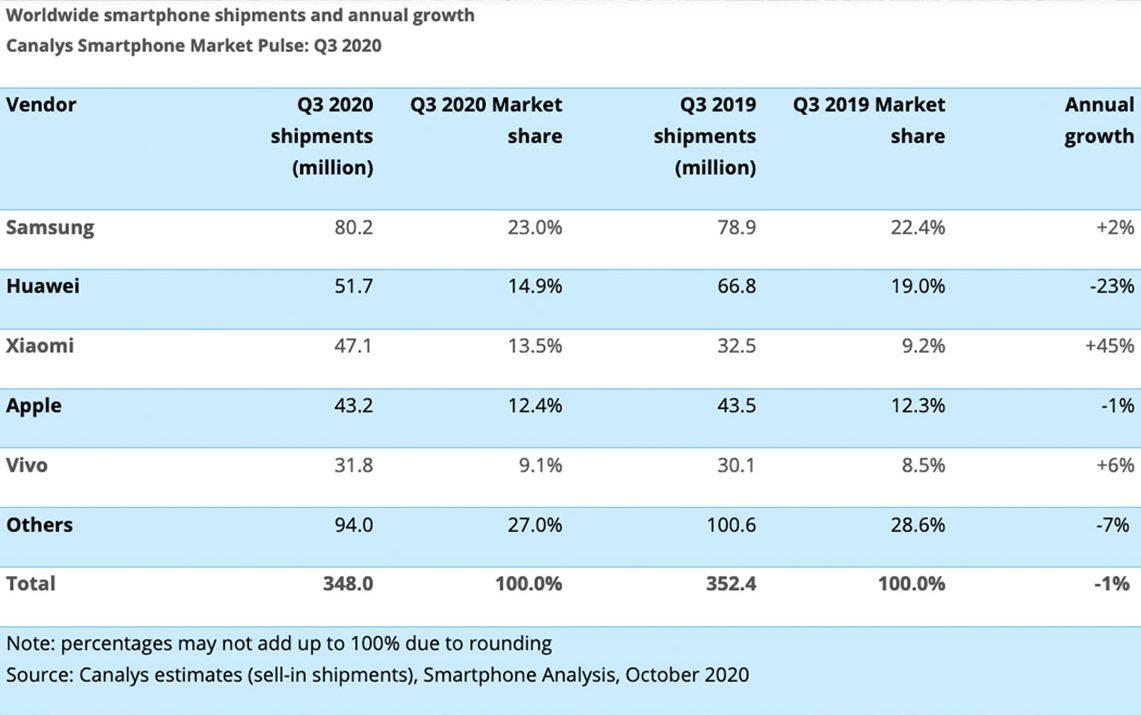 incremento vendite smartphone xiaomi