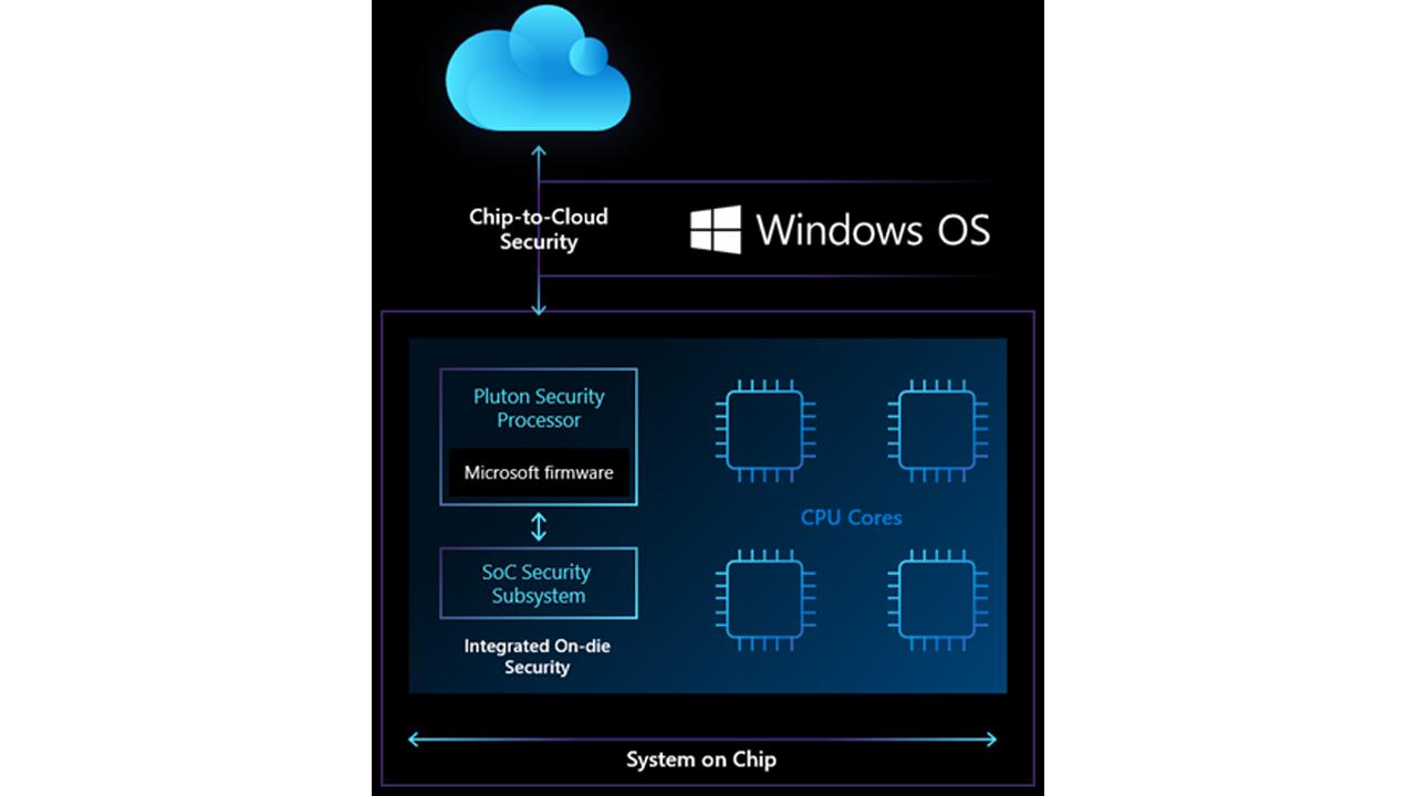 microsoft pluton sicurezza pc windows