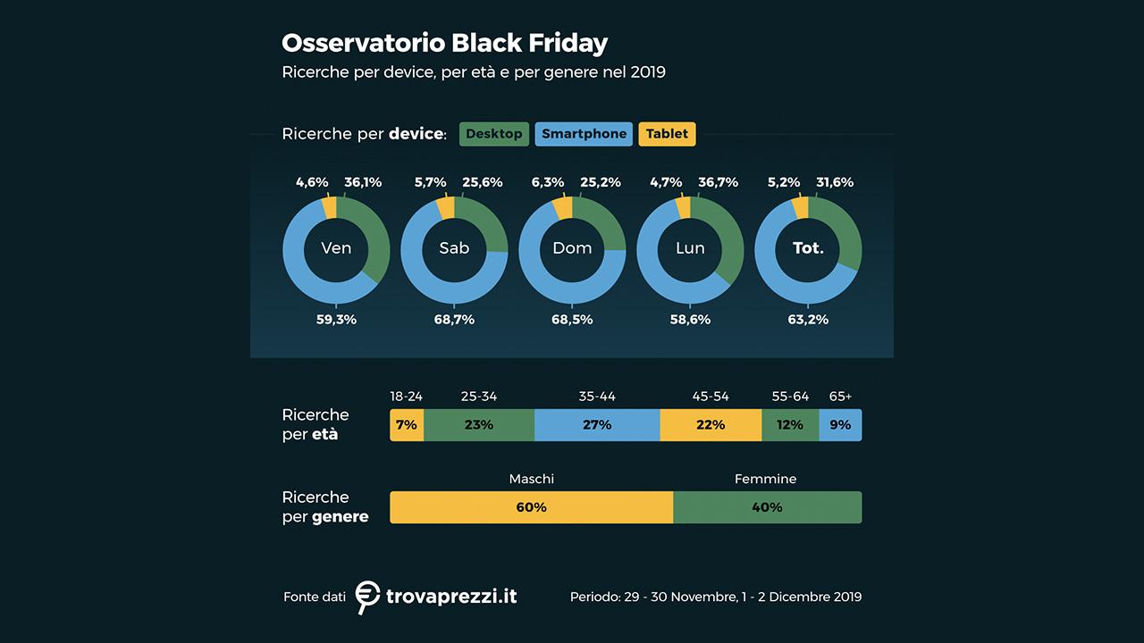 utenti cali di prezzo black friday