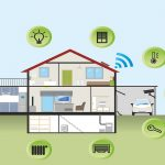 Smart-Home-City-Tech-Princess