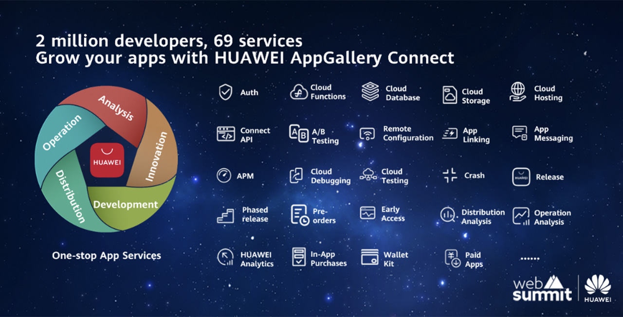 huawei HMS appgallery connect