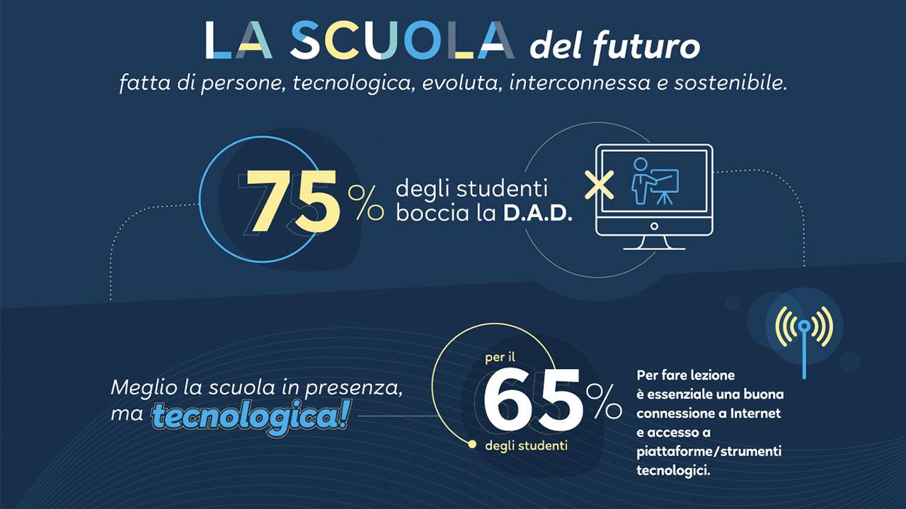 scuola del futuro didattica a distanza