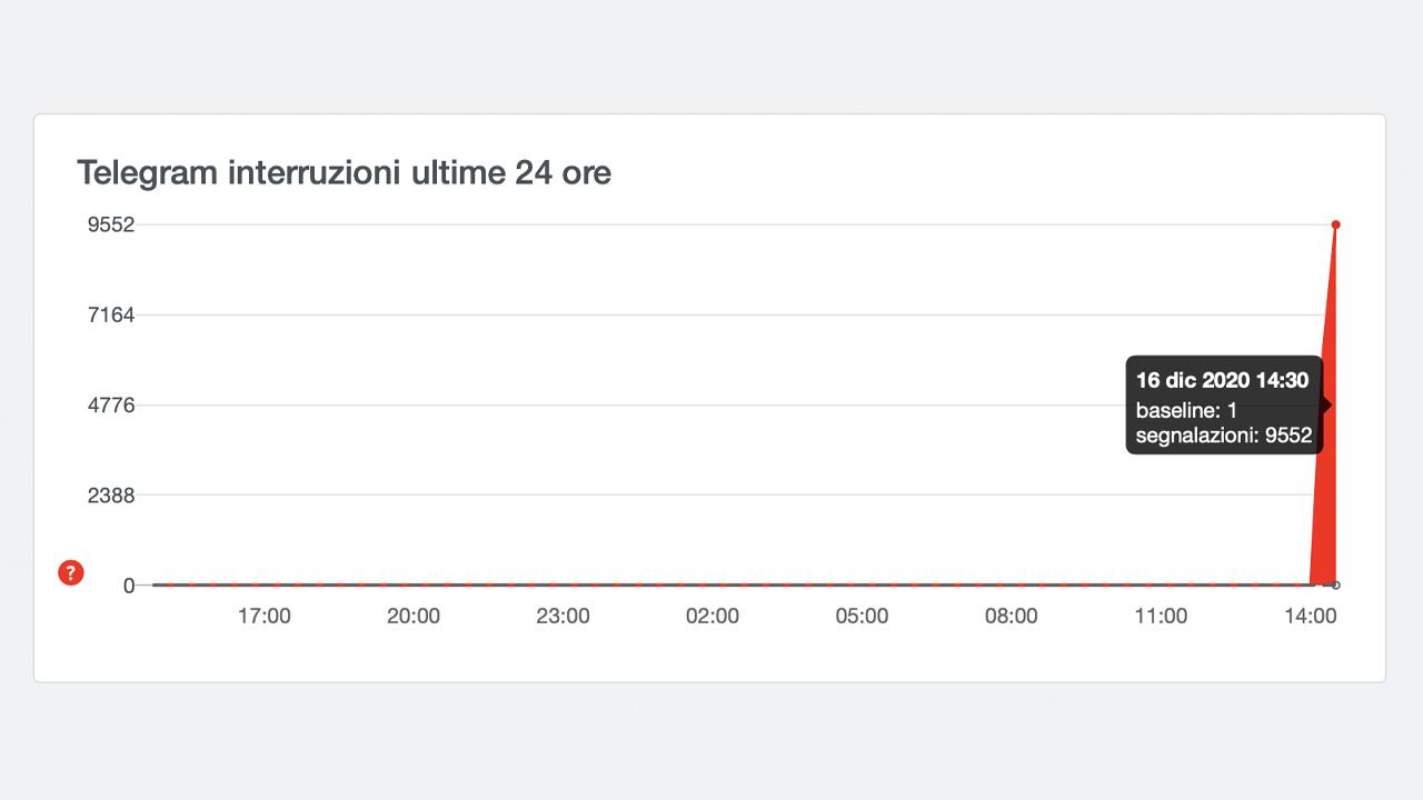 telegram down grafico