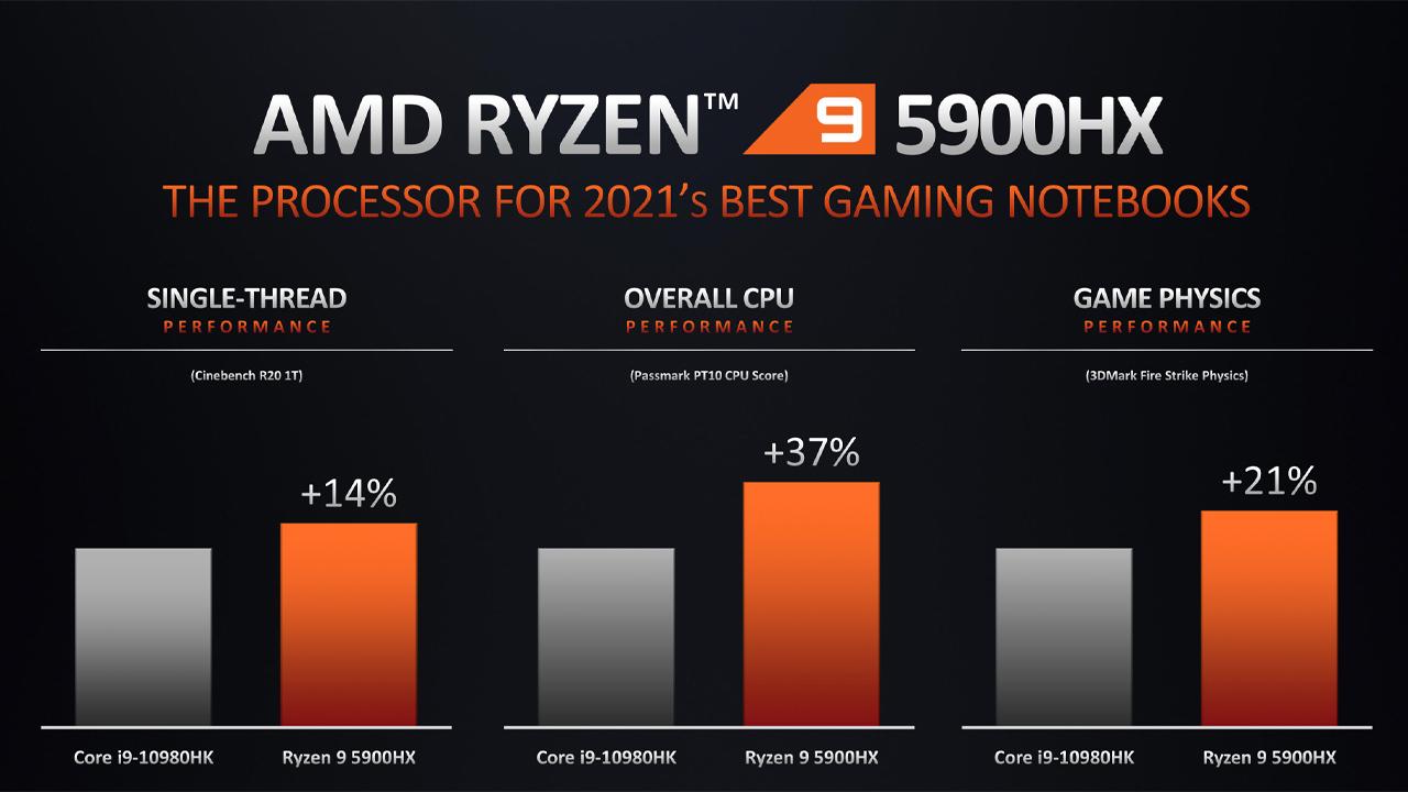 Prestazioni AMD Ryzen 5000 serie H