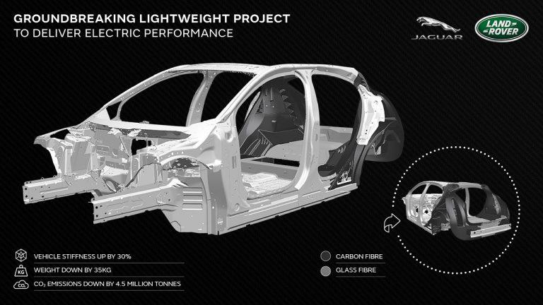 Per i veicoli del futuro, Jaguar Land Rover sta lavorando ad una serie di materiali compositi