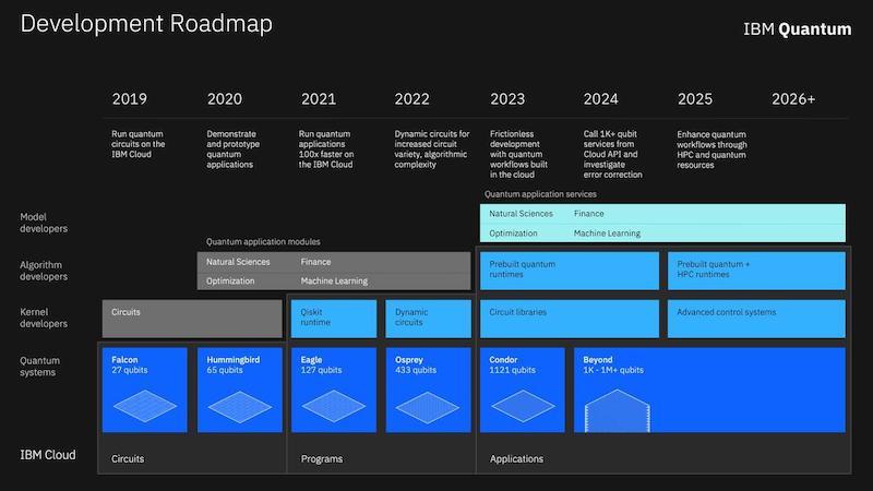 IBM computer quantistici roadmap
