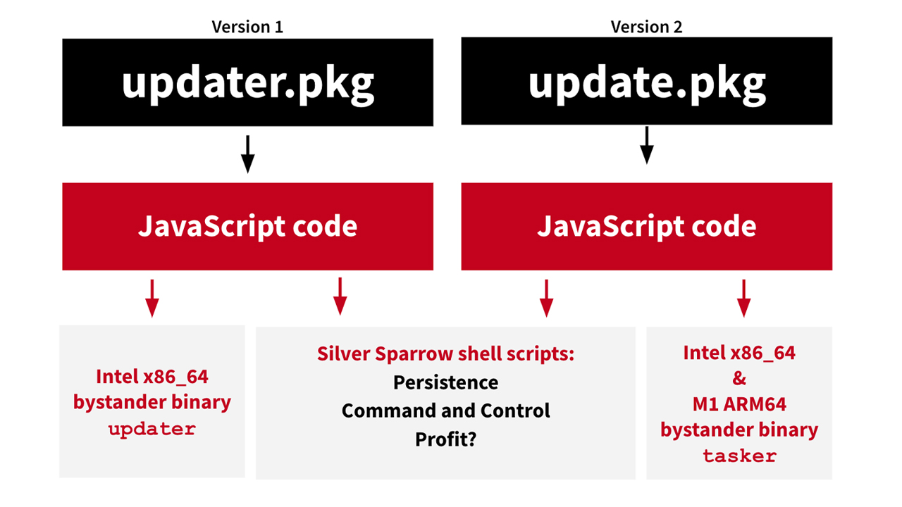 malware mac silver sparrow