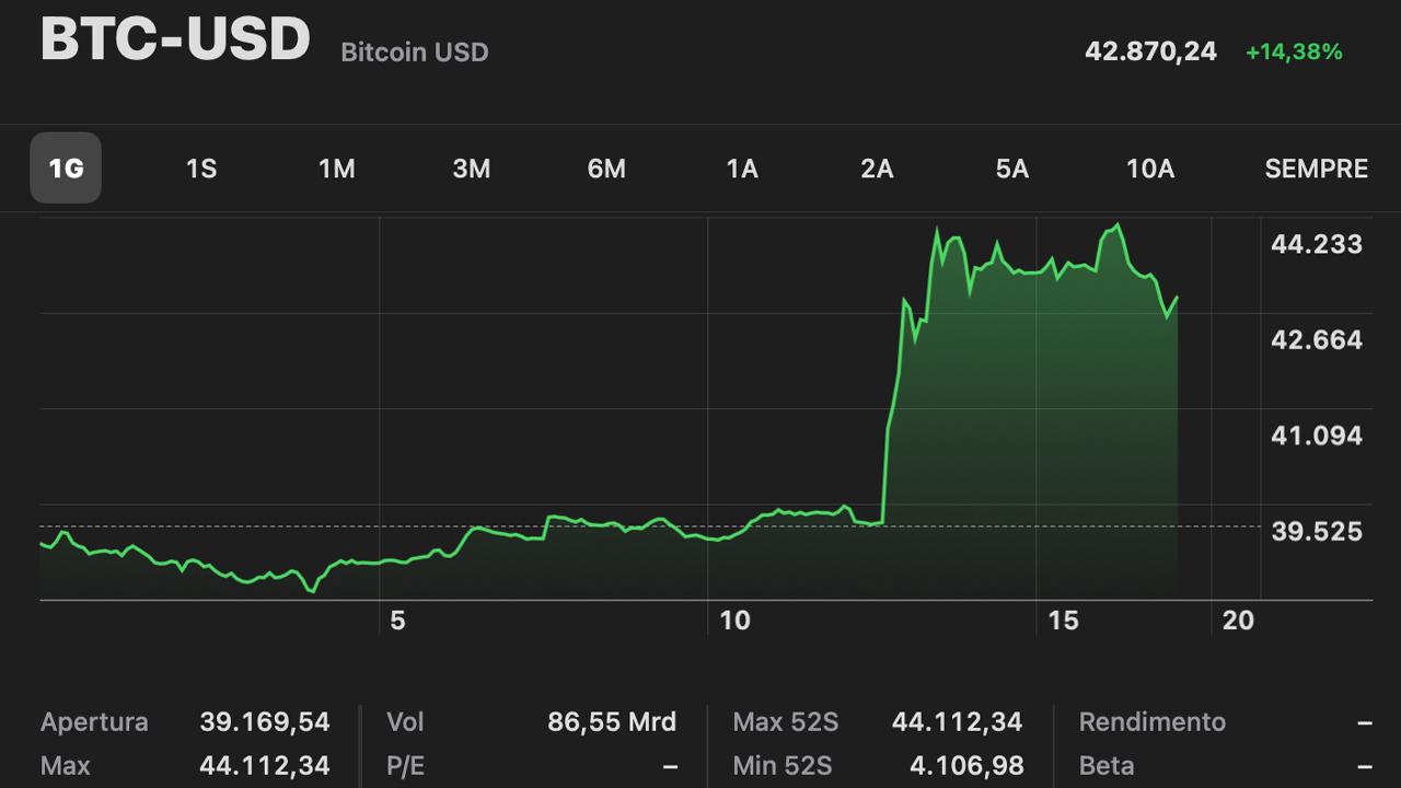valore bitcoin record