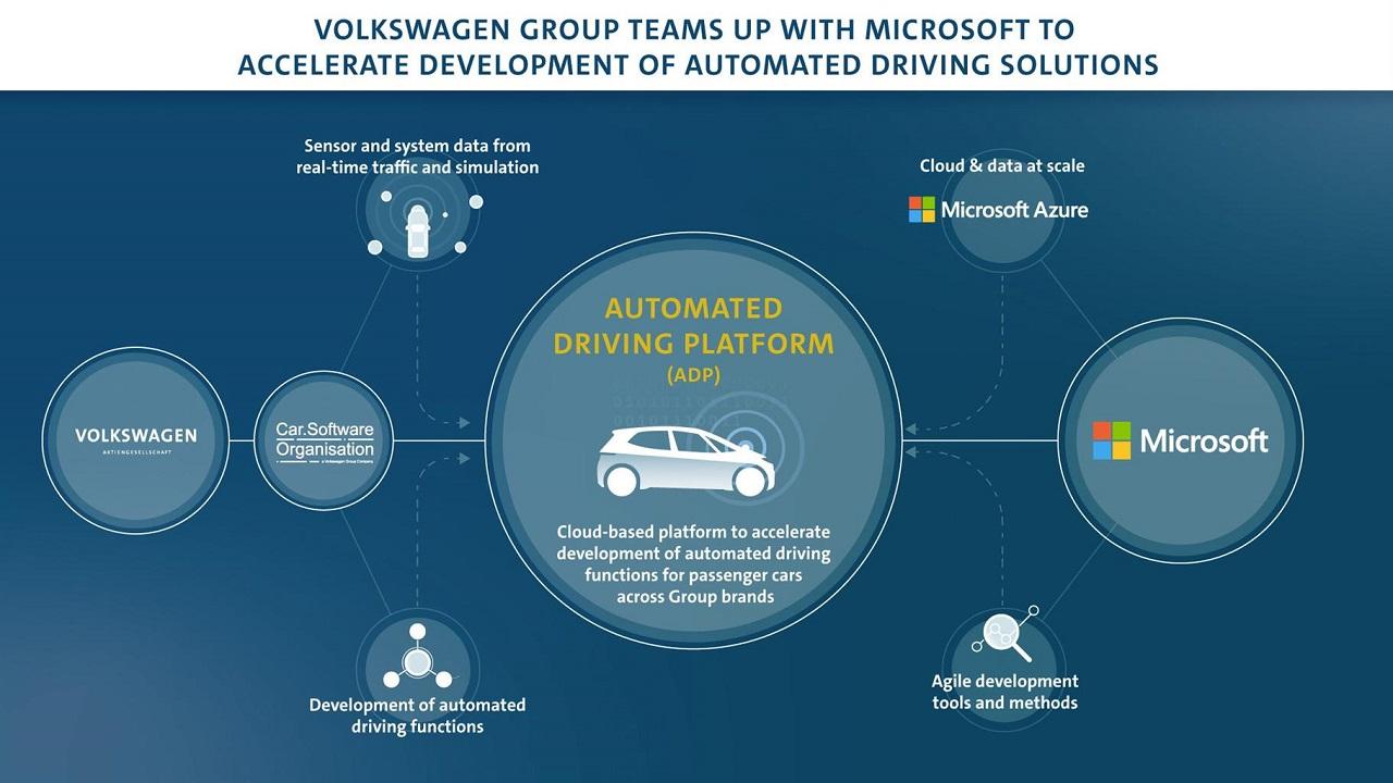 Microsoft e Volkswagen insieme per lo sviluppo della guida automatizzata thumbnail