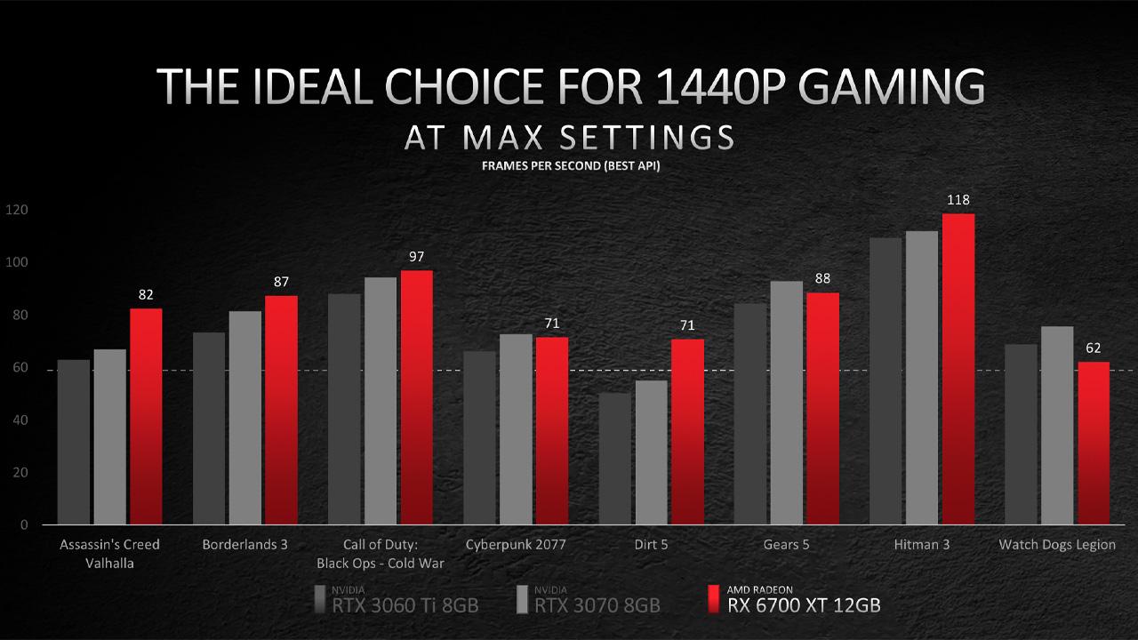 AMD Radeon RX 6700 XT vs concorrenza