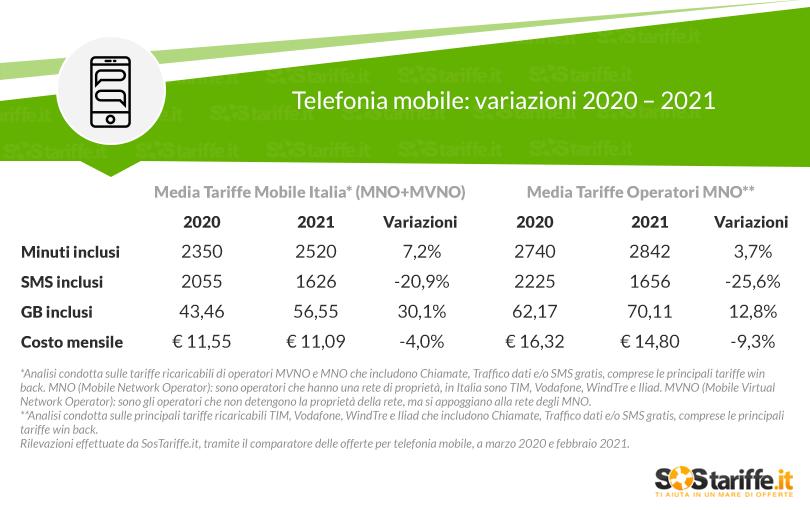 Variazione tariffe telefonia mobile 2020 - 2021
