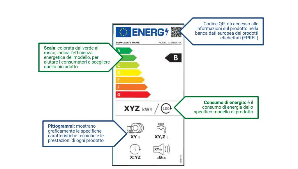 etichetta classe d'efficienza energetica