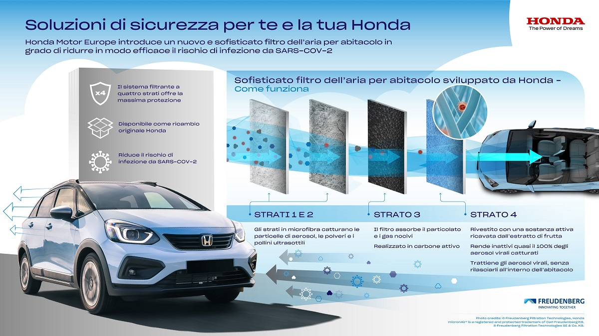 Honda presenta un filtro per auto anti coronavirus thumbnail