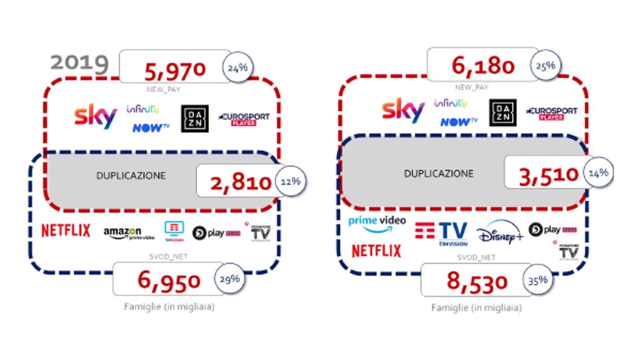 ott servizi streaming abbonati - velocità connessione