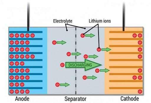 cella batterie al litio