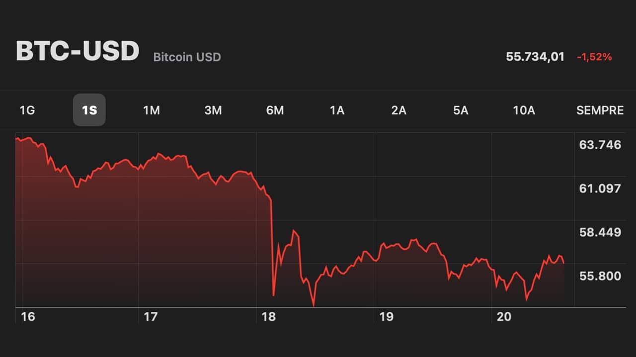 Nuovo crollo del 10% per Bitcoin: parlano gli esperti thumbnail