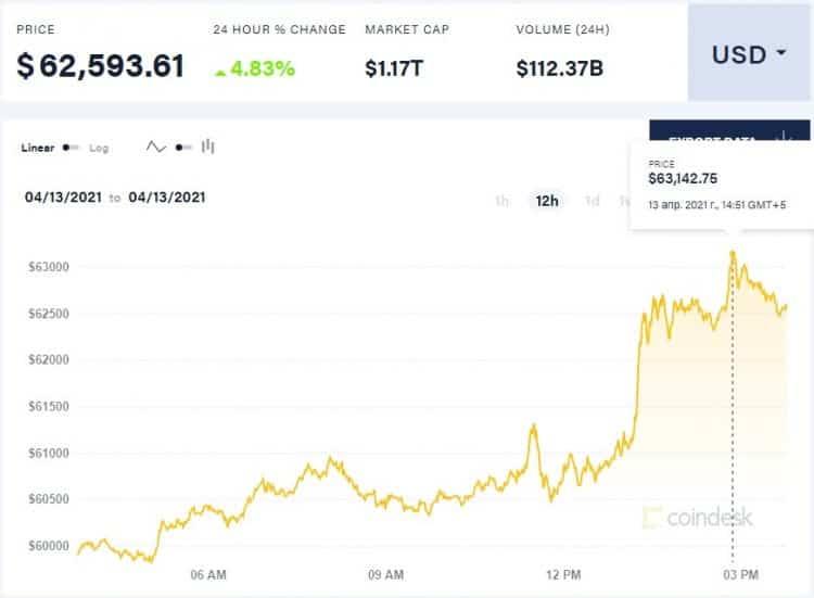 C'è davvero una relazione tra prezzo dell'avocado e bitcoin?