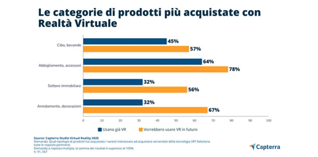 categorie shopping realtà virtuale italia