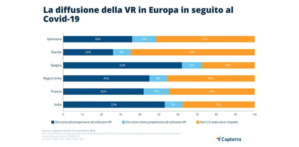 diffusione realtà virtuale europa