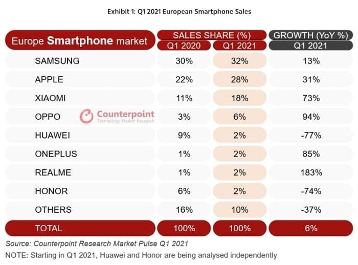 oppo vendite quarto produttore smartphone-min