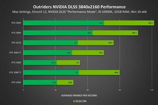 outriders nvidia dlss