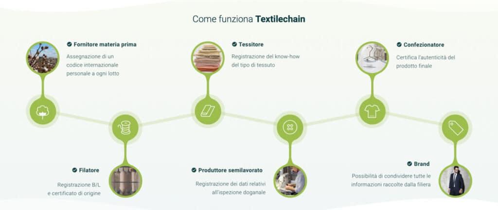 tecnologia blockchain - textilechain