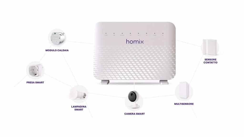 Gigabit Smart Home - ecosistema Homix