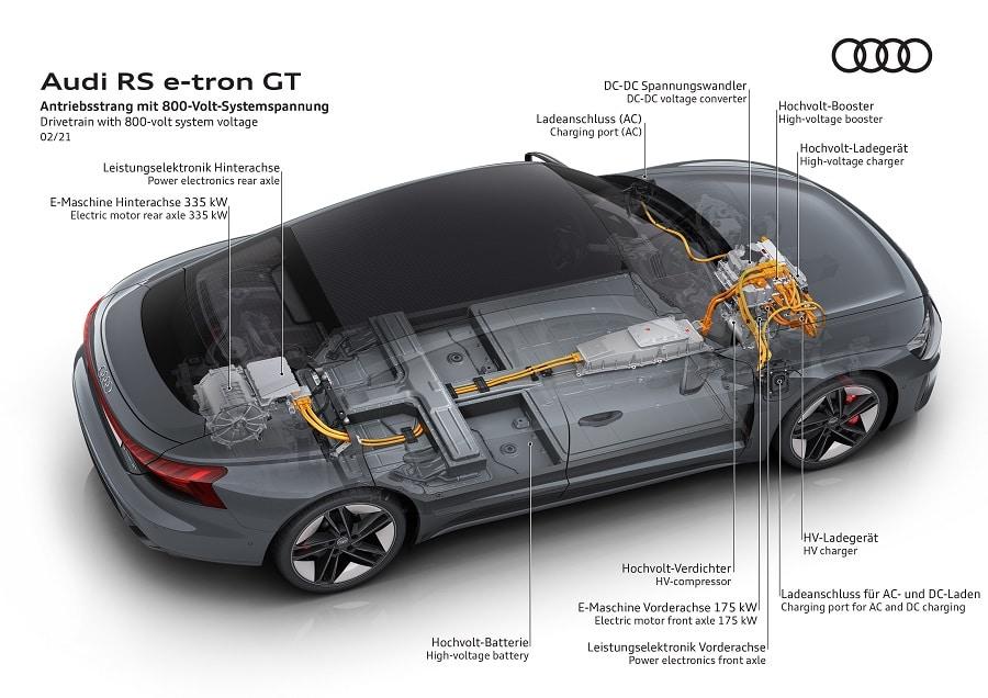 Audi RS e-tron GT batterie 800V