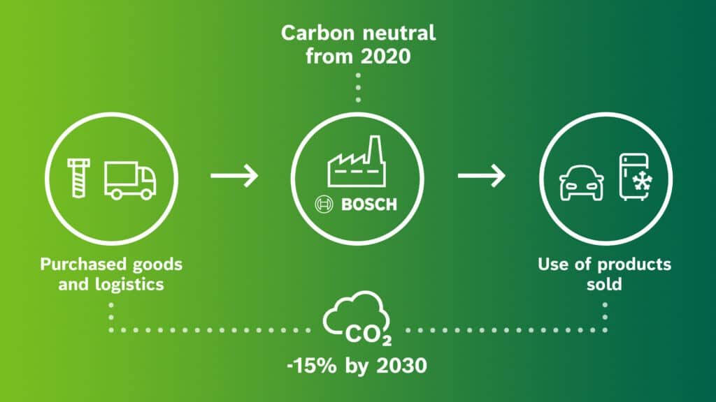 Bosch fonti rinnovabili e benzina
