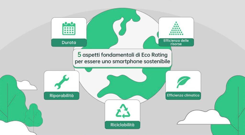 eco rating sostenibilità OPPO
