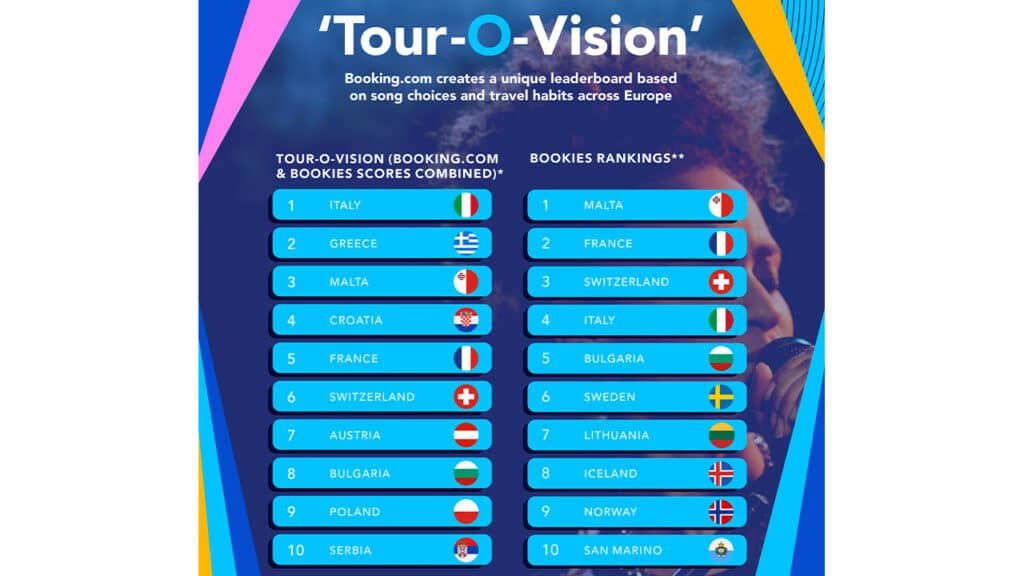 Eurovision Song Contest 2021 - classifica Booking