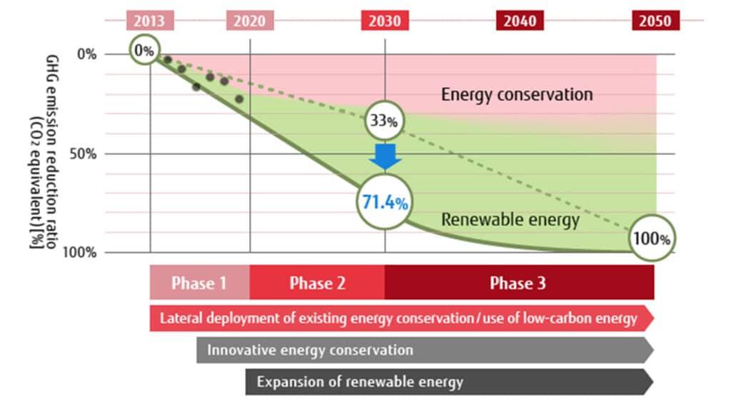 fujitsu emissioni 2030