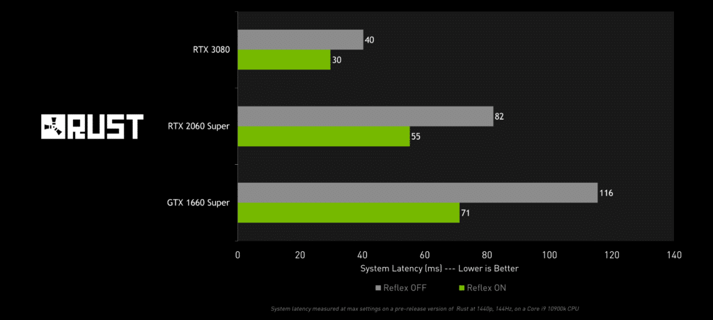 nvidia-reflex-rust-system-latency-performance-chart