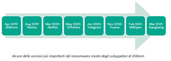 kaspersky lotta contro i ransomware